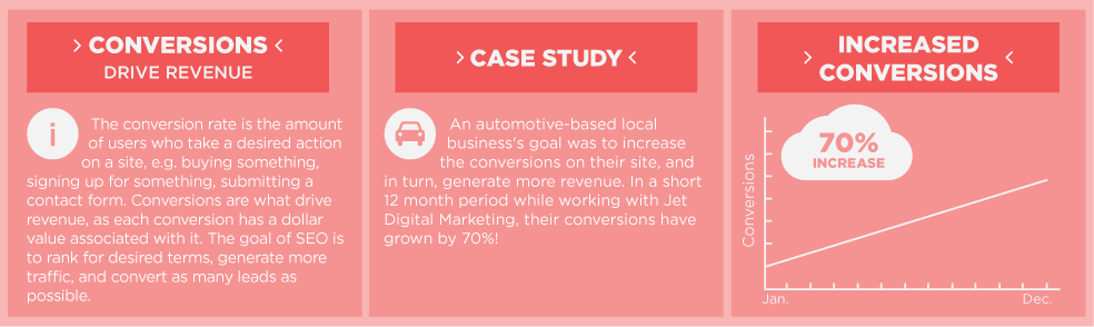 automotive case study seo